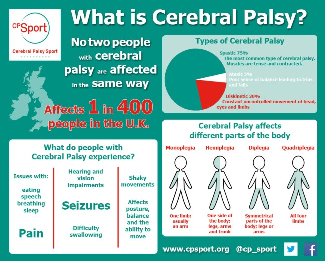 Cerebra-Palsy-Overview-2-e1444132366851